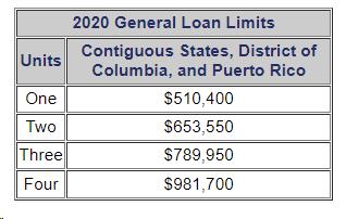 2020 loan limits